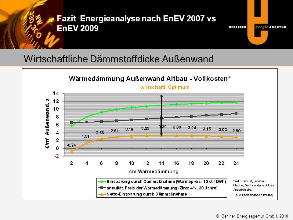 Wirtschaftliche Dämmstoffdicke Außenwand © Berliner Energieagentur GmbH, 2010 Fazit Energieanalyse nach EnEV 2007 vs EnEV 2009