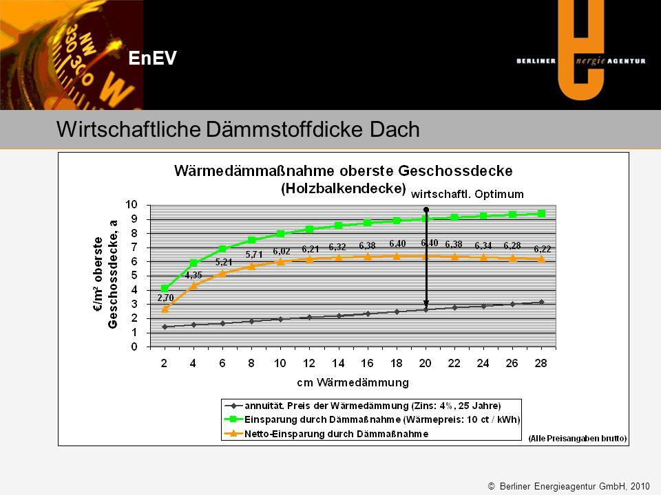 Wirtschaftliche Dämmstoffdicke Dach EnEV © Berliner Energieagentur GmbH, 2010