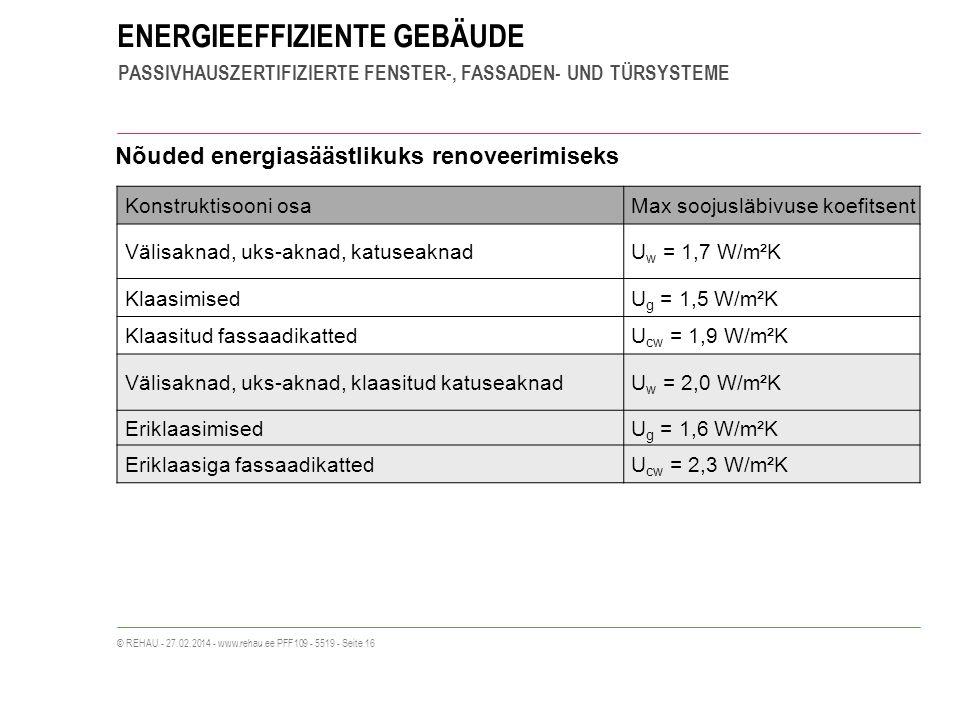 ENERGIEEFFIZIENTE GEBÄUDE PASSIVHAUSZERTIFIZIERTE FENSTER-, FASSADEN- UND TÜRSYSTEME © REHAU - 27.02.2014 - www.rehau.ee PFF109 - 5519 - Seite 16 Nõuded energiasäästlikuks renoveerimiseks Konstruktisooni osaMax soojusläbivuse koefitsent Välisaknad, uks-aknad, katuseaknadU w = 1,7 W/m²K KlaasimisedU g = 1,5 W/m²K Klaasitud fassaadikattedU cw = 1,9 W/m²K Välisaknad, uks-aknad, klaasitud katuseaknadU w = 2,0 W/m²K EriklaasimisedU g = 1,6 W/m²K Eriklaasiga fassaadikattedU cw = 2,3 W/m²K
