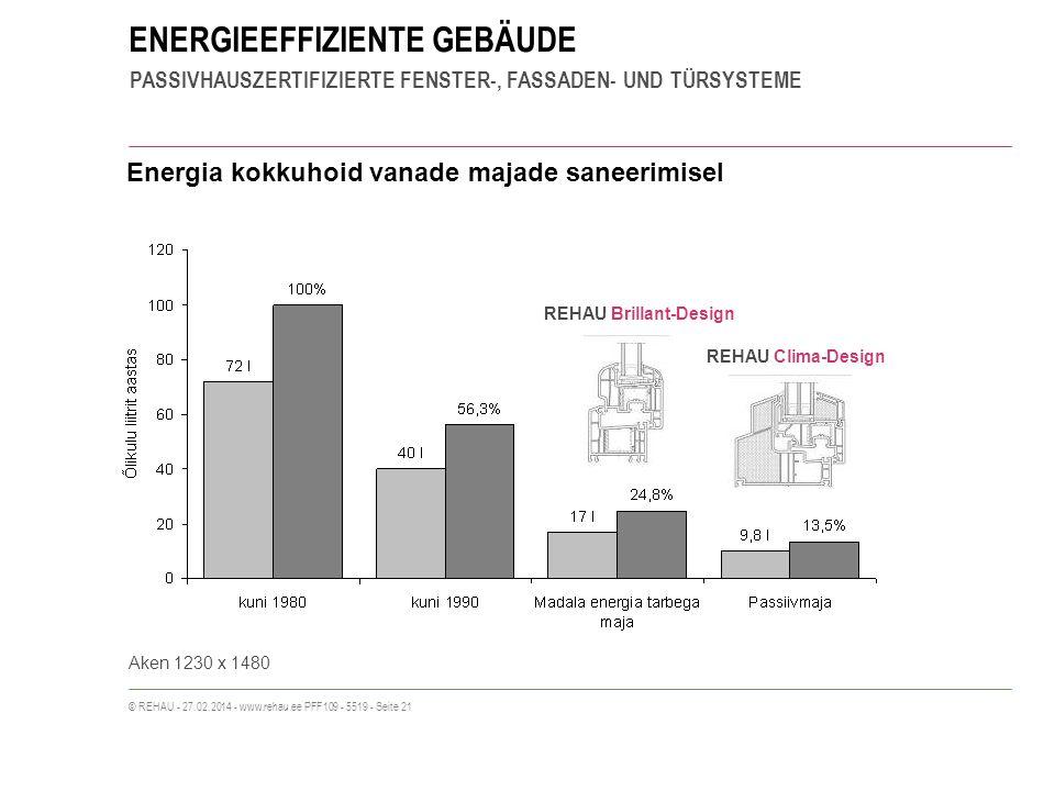 ENERGIEEFFIZIENTE GEBÄUDE PASSIVHAUSZERTIFIZIERTE FENSTER-, FASSADEN- UND TÜRSYSTEME © REHAU - 27.02.2014 - www.rehau.ee PFF109 - 5519 - Seite 21 Ener