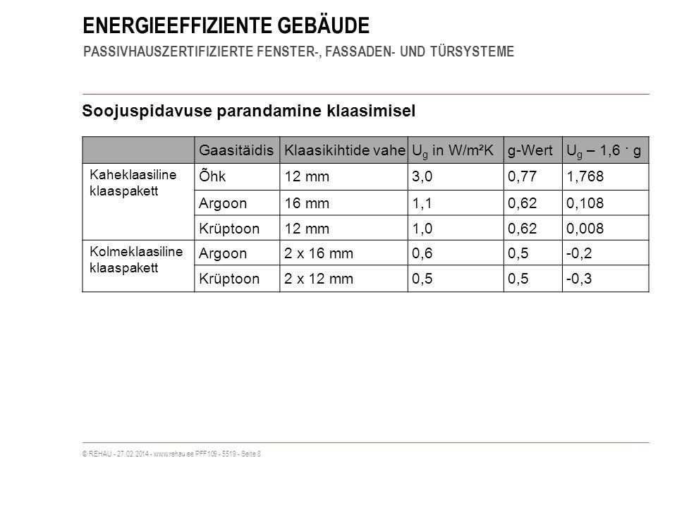 ENERGIEEFFIZIENTE GEBÄUDE PASSIVHAUSZERTIFIZIERTE FENSTER-, FASSADEN- UND TÜRSYSTEME © REHAU - 27.02.2014 - www.rehau.ee PFF109 - 5519 - Seite 8 Soojuspidavuse parandamine klaasimisel GaasitäidisKlaasikihtide vaheU g in W/m²Kg-WertU g – 1,6 · g Kaheklaasiline klaaspakett Õhk12 mm3,00,771,768 Argoon16 mm1,10,620,108 Krüptoon12 mm1,00,620,008 Kolmeklaasiline klaaspakett Argoon2 x 16 mm0,60,5-0,2 Krüptoon2 x 12 mm0,5 -0,3