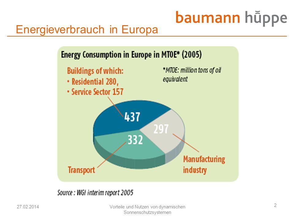 27.02.2014Vorteile und Nutzen von dynamischen Sonnenschutzsystemen 2 Energieverbrauch in Europa