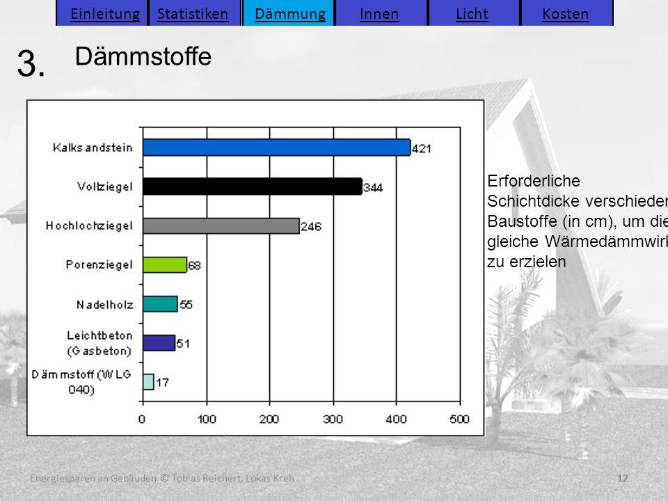 12 3. 12Energiesparen an Gebäuden © Tobias Reichert, Lukas Kreh Dämmstoffe Einleitung Statistiken Dämmung Innen Licht KostenEinleitungStatistikenDämmu