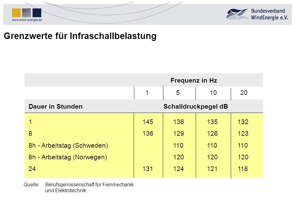 Grenzwerte für Infraschallbelastung Dauer in StundenSchalldruckpegel dB 1145138135132 8136129126123 8h - Arbeitstag (Schweden)110110110 8h - Arbeitsta