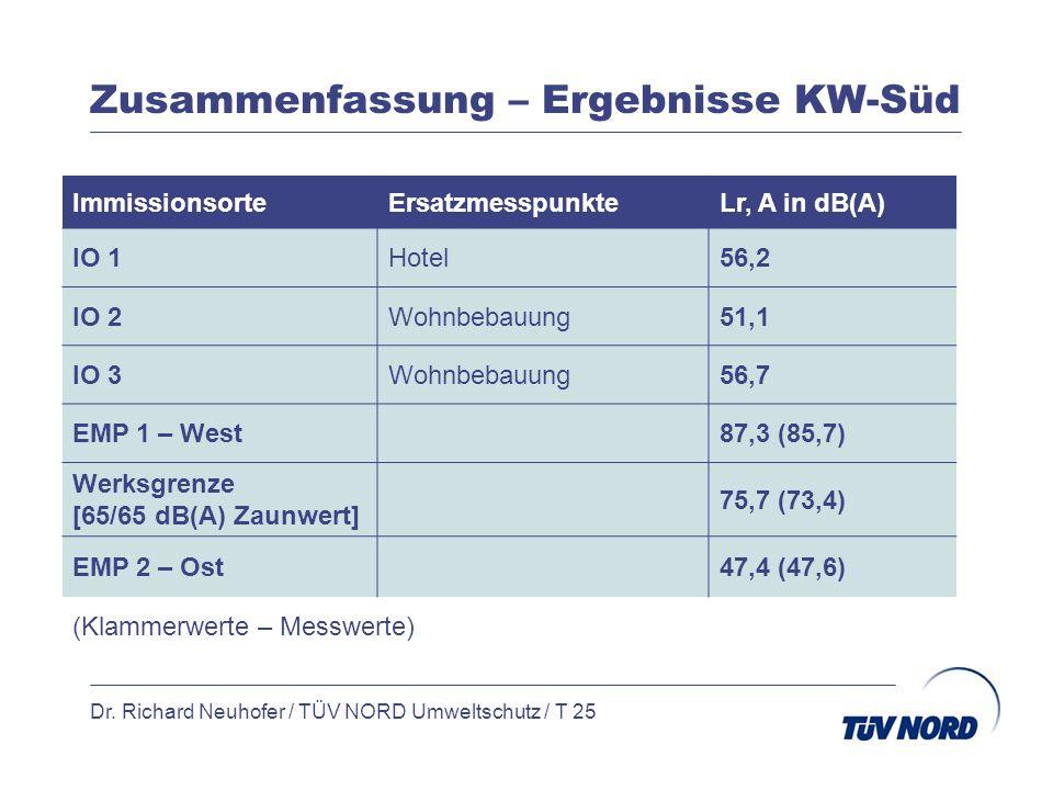 Zusammenfassung – Ergebnisse KW-Süd Dr. Richard Neuhofer / TÜV NORD Umweltschutz / T 25 ImmissionsorteErsatzmesspunkteLr, A in dB(A) IO 1Hotel56,2 IO