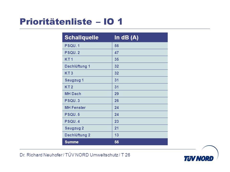 Prioritätenliste – IO 1 Dr. Richard Neuhofer / TÜV NORD Umweltschutz / T 26 SchallquelleIn dB (A) PSQU. 156 PSQU. 247 KT 135 Dachlüftung 132 KT 332 Sa