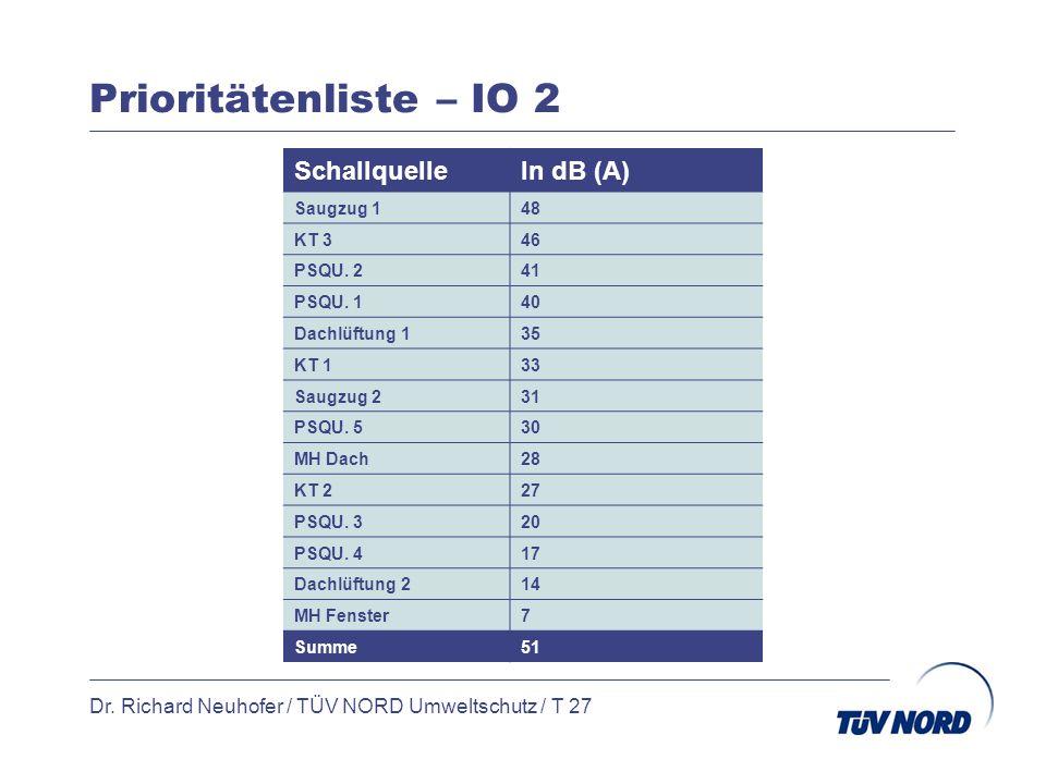 Prioritätenliste – IO 2 Dr. Richard Neuhofer / TÜV NORD Umweltschutz / T 27 SchallquelleIn dB (A) Saugzug 148 KT 346 PSQU. 241 PSQU. 140 Dachlüftung 1