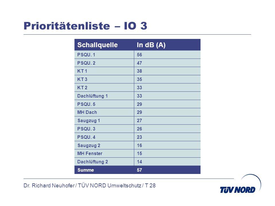 Prioritätenliste – IO 3 Dr. Richard Neuhofer / TÜV NORD Umweltschutz / T 28 SchallquelleIn dB (A) PSQU. 156 PSQU. 247 KT 138 KT 335 KT 233 Dachlüftung
