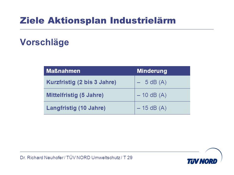Ziele Aktionsplan Industrielärm Dr. Richard Neuhofer / TÜV NORD Umweltschutz / T 29 Vorschläge MaßnahmenMinderung Kurzfristig (2 bis 3 Jahre)– 5 dB (A