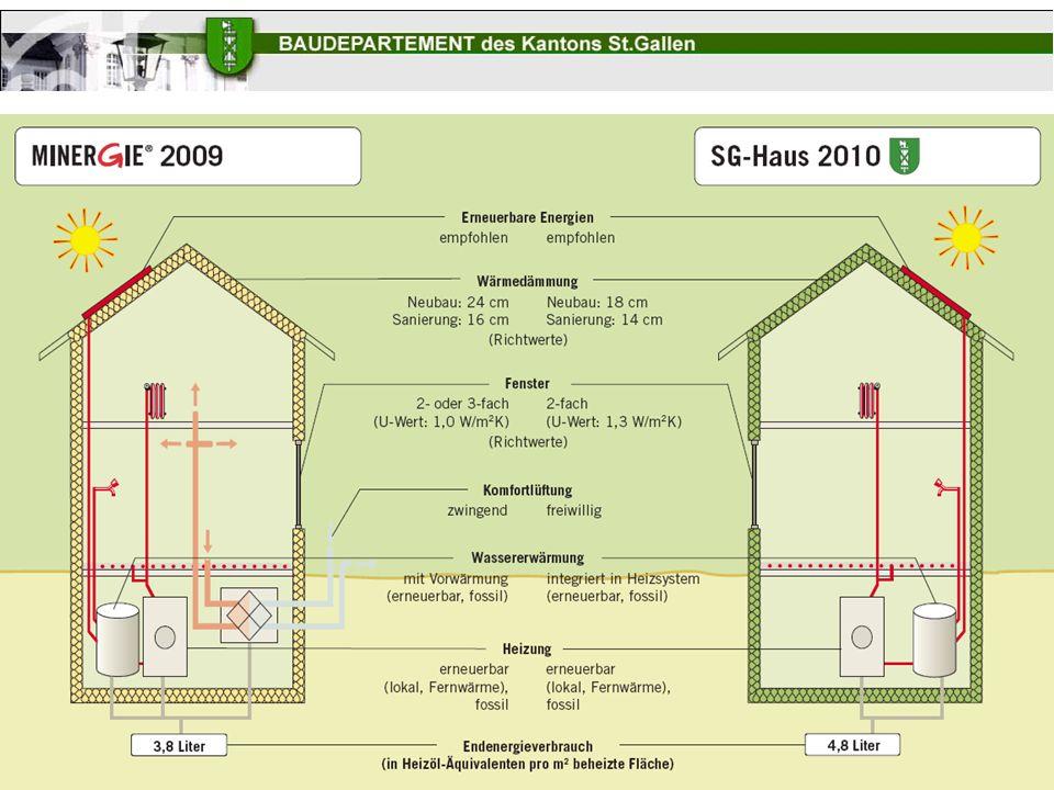 Herbstversammlung Netz Sankt Gallen III. Nachtrag zum Energiegesetz – III. Nachtrag zur Energieverordnung III. Nachtrag zum Energiegesetz III. Nachtra