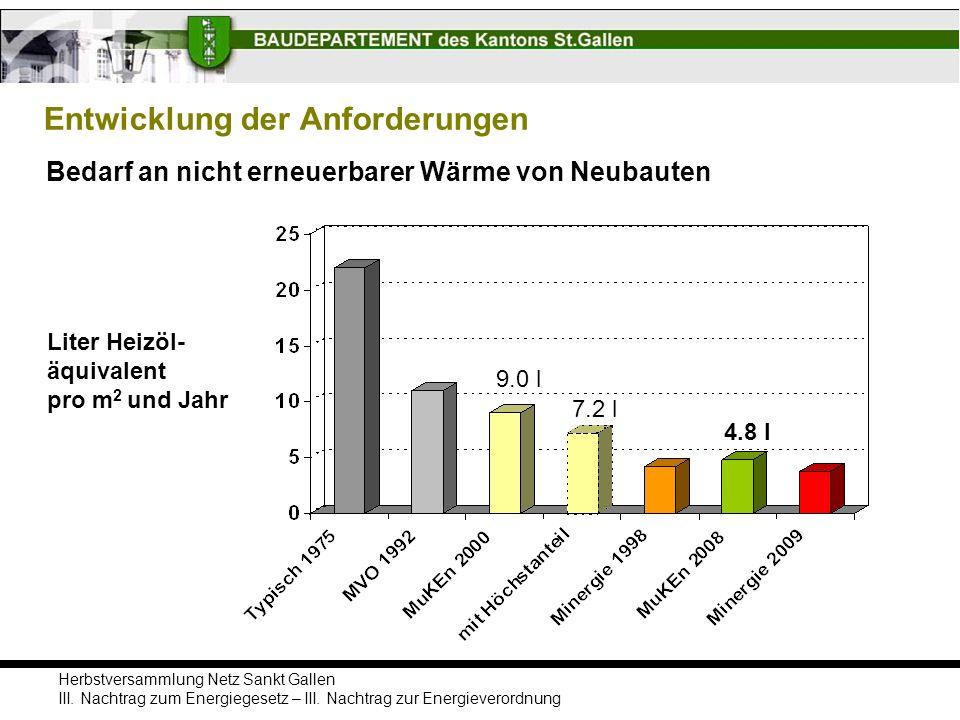 Herbstversammlung Netz Sankt Gallen III. Nachtrag zum Energiegesetz – III. Nachtrag zur Energieverordnung Entwicklung der Anforderungen Bedarf an nich