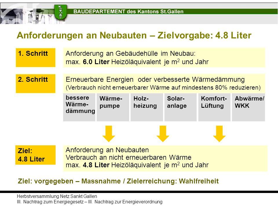 Herbstversammlung Netz Sankt Gallen III. Nachtrag zum Energiegesetz – III. Nachtrag zur Energieverordnung Anforderungen an Neubauten – Zielvorgabe: 4.
