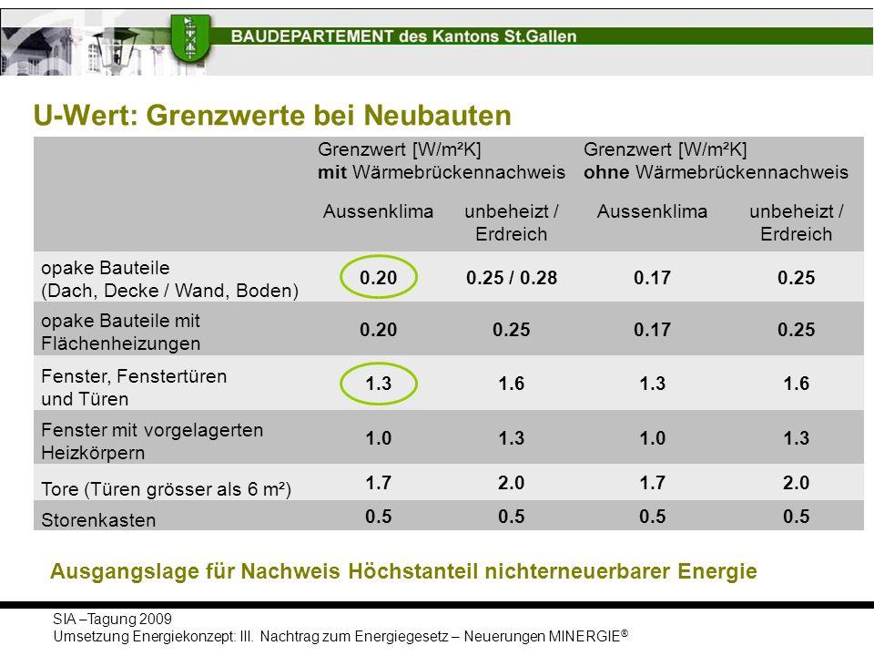 SIA –Tagung 2009 Umsetzung Energiekonzept: III. Nachtrag zum Energiegesetz – Neuerungen MINERGIE ® U-Wert: Grenzwerte bei Neubauten Grenzwert [W/m²K]