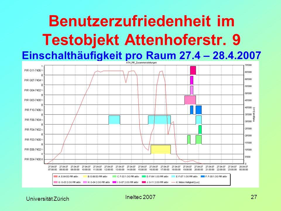 Universität Zürich Ineltec 200727 Benutzerzufriedenheit im Testobjekt Attenhoferstr. 9 Einschalthäufigkeit pro Raum 27.4 – 28.4.2007