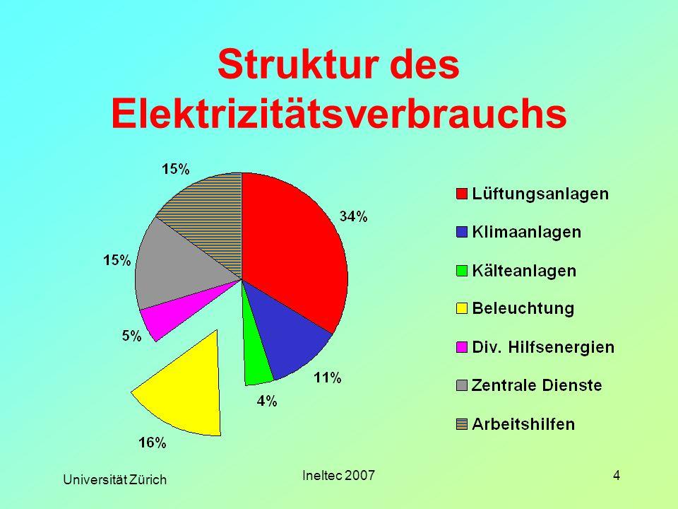 Universität Zürich Ineltec 20075 Stellenwert Licht 16 % von 54 GWh dh.