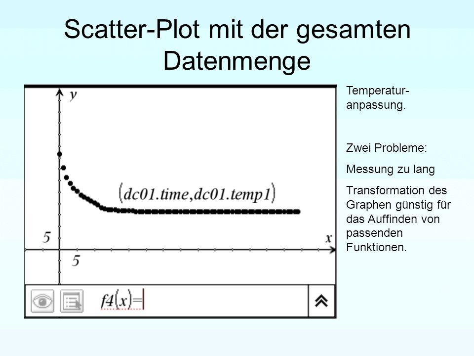 Verkürzte Tabelle (Spalten C und D) Zeit (Spalte C): =seq(i,i,0,25) Temperatur (Spalte D): =B-16 (Approximation an die x-Achse.)