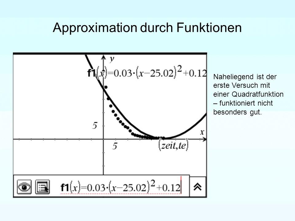 Approximation durch Funktionen Naheliegend ist der erste Versuch mit einer Quadratfunktion – funktioniert nicht besonders gut.