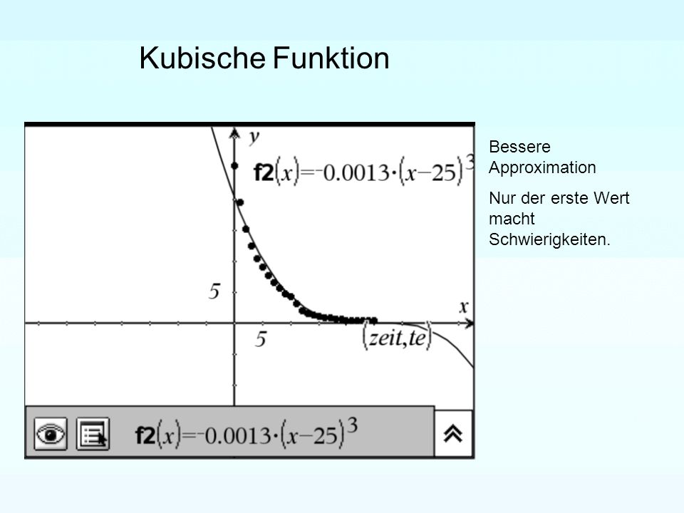 Bessere Approximation Nur der erste Wert macht Schwierigkeiten. Kubische Funktion