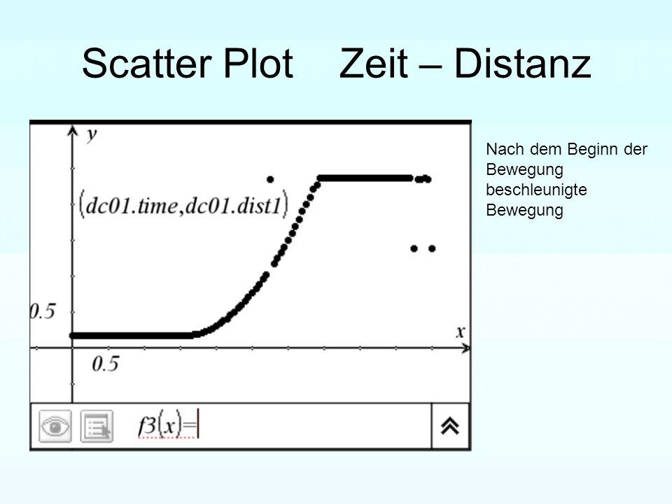 Scatter Plot Zeit – Distanz Nach dem Beginn der Bewegung beschleunigte Bewegung
