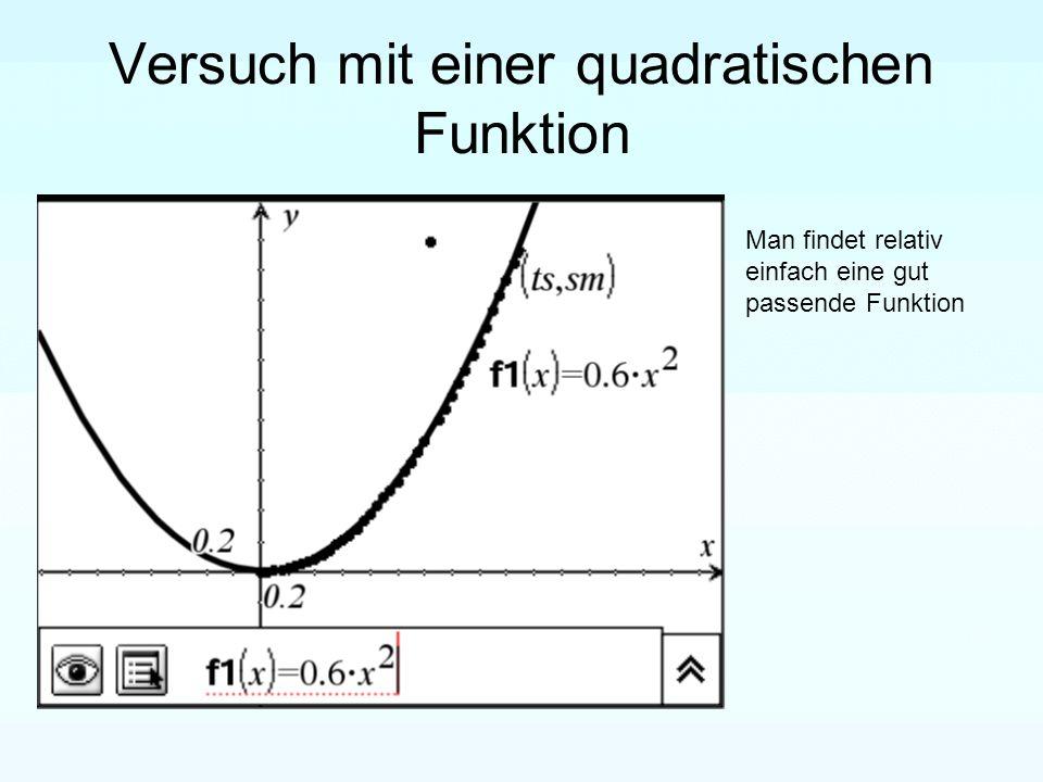 Versuch mit einer quadratischen Funktion Man findet relativ einfach eine gut passende Funktion