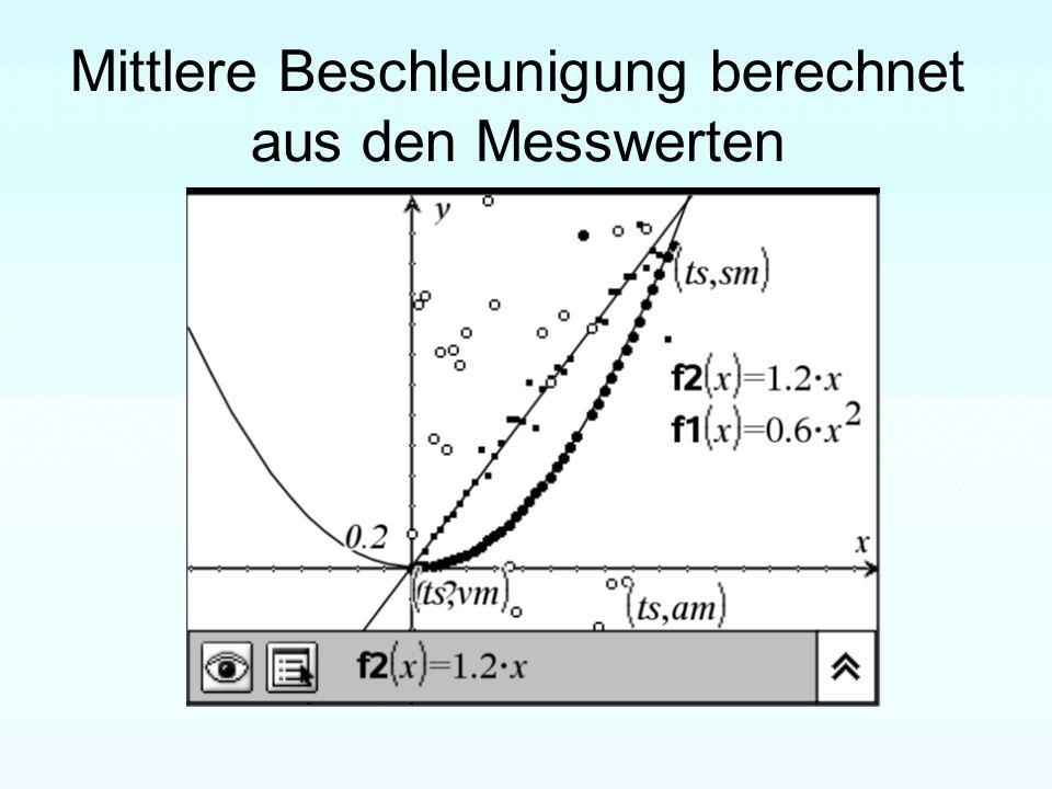 Mittlere Beschleunigung berechnet aus den Messwerten
