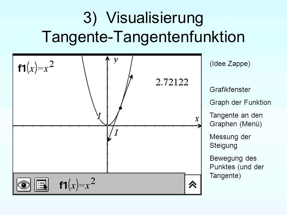 Graph der Tangentenfunktion - Ortslinie Maßübertragung Tangentensteigung auf die y-Achse Konstruktion des Punktes der Ableitungsfunktion (x-Koordinate des Punktes, Wert der Tangentensteigung) Ortskurve (strichliert)