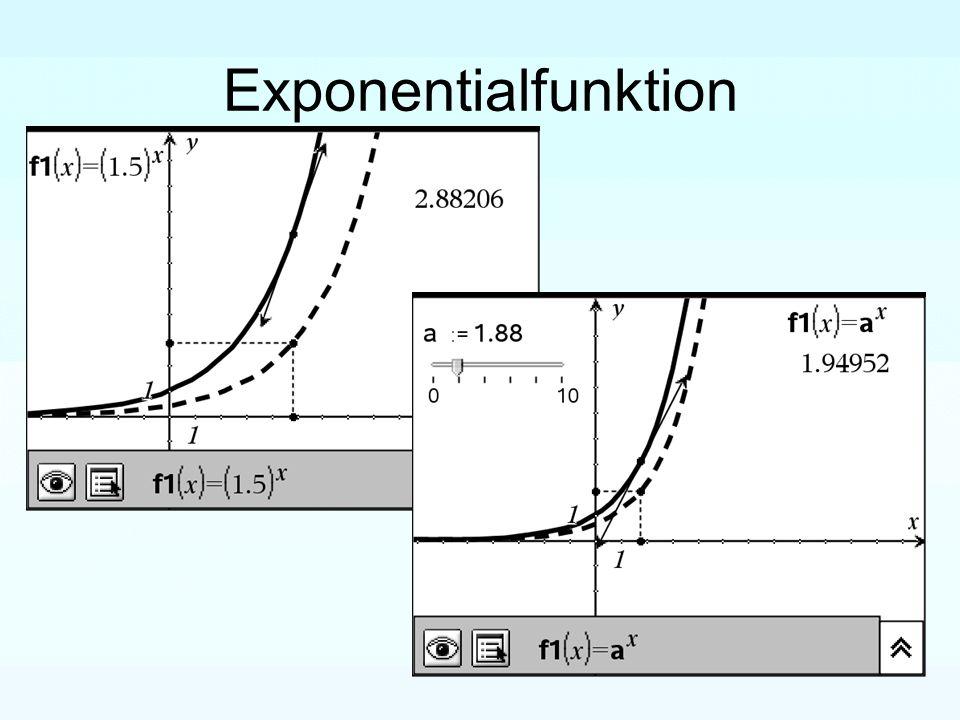 Tangentengleichung Von der Tangenten- darstellung mit den Anweisungen des Grafik-Menüs ausgehend soll ein Weg zur Darstellung der Gleichung einer Tangente mit Punkt und Ableitung gefunden werden.