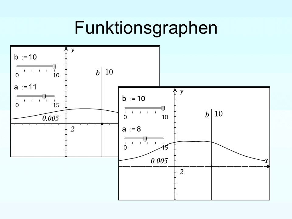 Funktionsgraphen