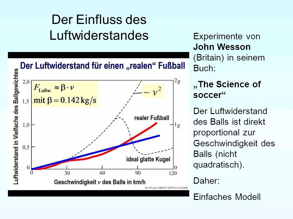 Der Einfluss des Luftwiderstandes Experimente von John Wesson (Britain) in seinem Buch: The Science of soccer Der Luftwiderstand des Balls ist direkt proportional zur Geschwindigkeit des Balls (nicht quadratisch).