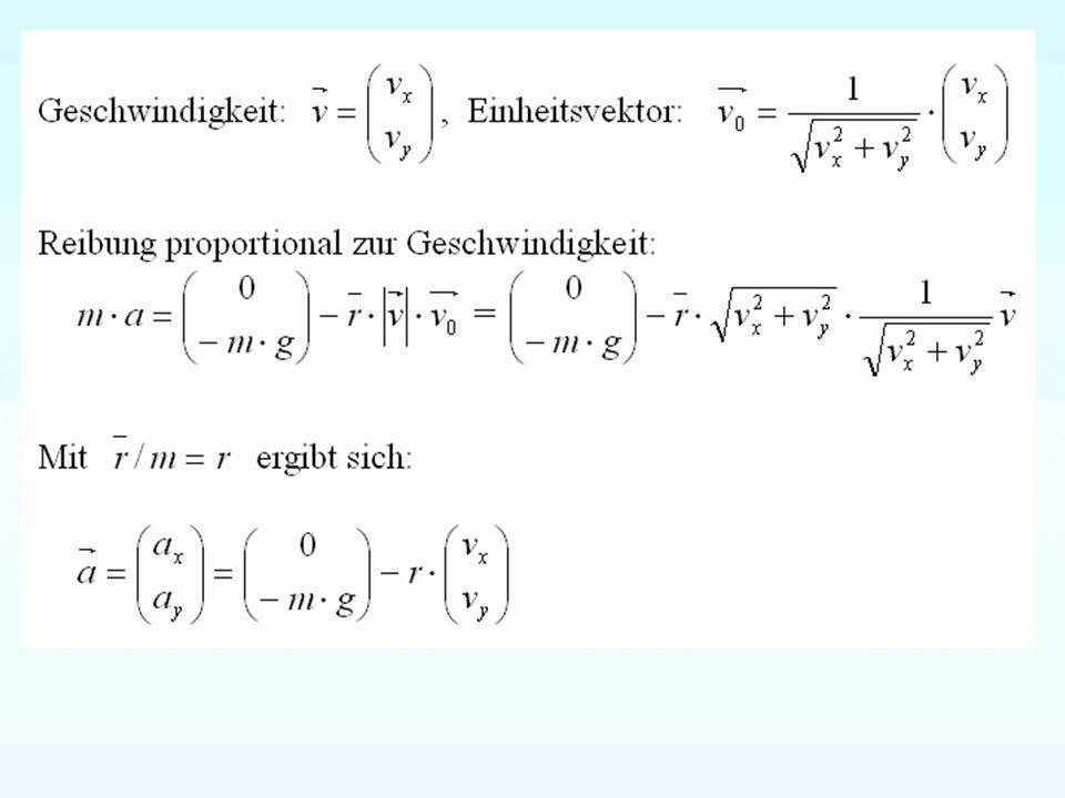 Modellbeschreibung a x (t) = -r*v x (t) a y (t) = -g – r*v y (t) v x (t+h) = v x (t) + h*(-r*v x (t)) v y (t+h) = v y (t) + h*(-g – r*v y (t)) s x (t+h) = s x (t) + h*v x (t) s y (t+h) = s y (t) + h*v y (t) Beschleunigung für x und y-Koordinate.