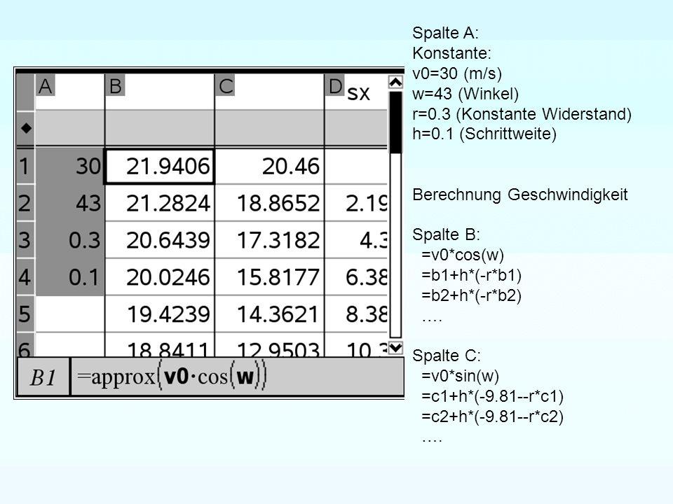 Spalte A: Konstante: v0=30 (m/s) w=43 (Winkel) r=0.3 (Konstante Widerstand) h=0.1 (Schrittweite) Berechnung Geschwindigkeit Spalte B: =v0*cos(w) =b1+h*(-r*b1) =b2+h*(-r*b2) ….