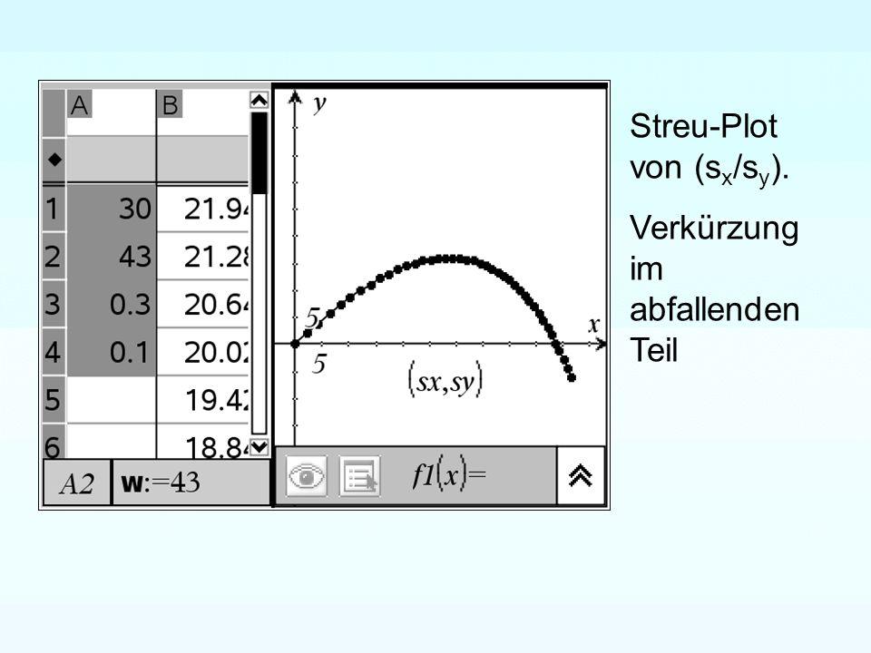 Streu-Plot von (s x /s y ). Verkürzung im abfallenden Teil