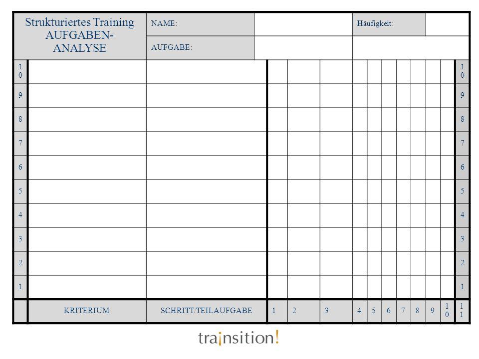 Strukturiertes Training AUFGABEN- ANALYSE NAME:Häufigkeit: AUFGABE: 1010 1010 99 88 77 66 55 44 33 22 11 KRITERIUMSCHRITT/TEILAUFGABE123456789 10101