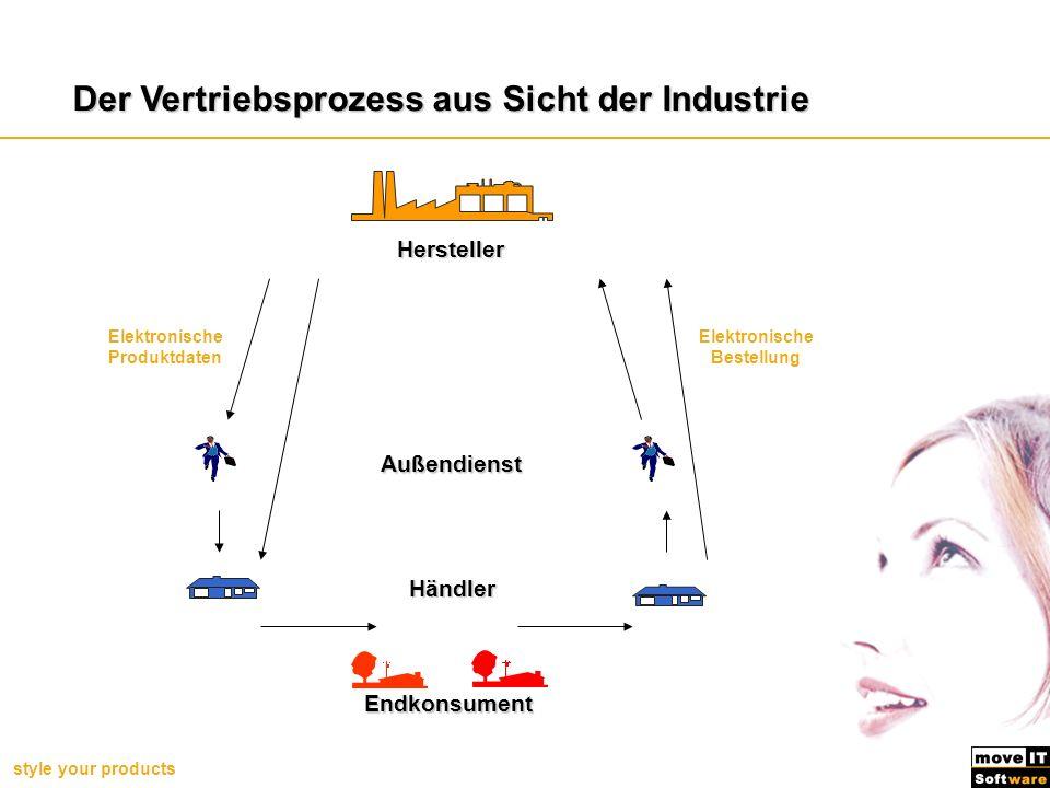 style your products Der Vertriebsprozess aus Sicht der Industrie Außendienst Händler Endkonsument Elektronische Produktdaten Elektronische Bestellung