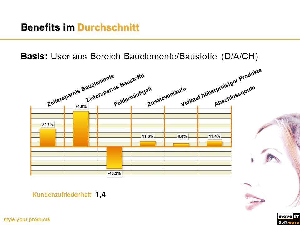 style your products Benefits im Durchschnitt Kundenzufriedenheit: 1,4 Basis: User aus Bereich Bauelemente/Baustoffe (D/A/CH) Benefits unserer Handelsk