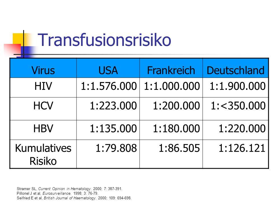Transfusionsrisiko VirusUSAFrankreichDeutschland HIV1:1.576.0001:1.000.0001:1.900.000 HCV1:223.0001:200.0001:<350.000 HBV1:135.0001:180.0001:220.000 K