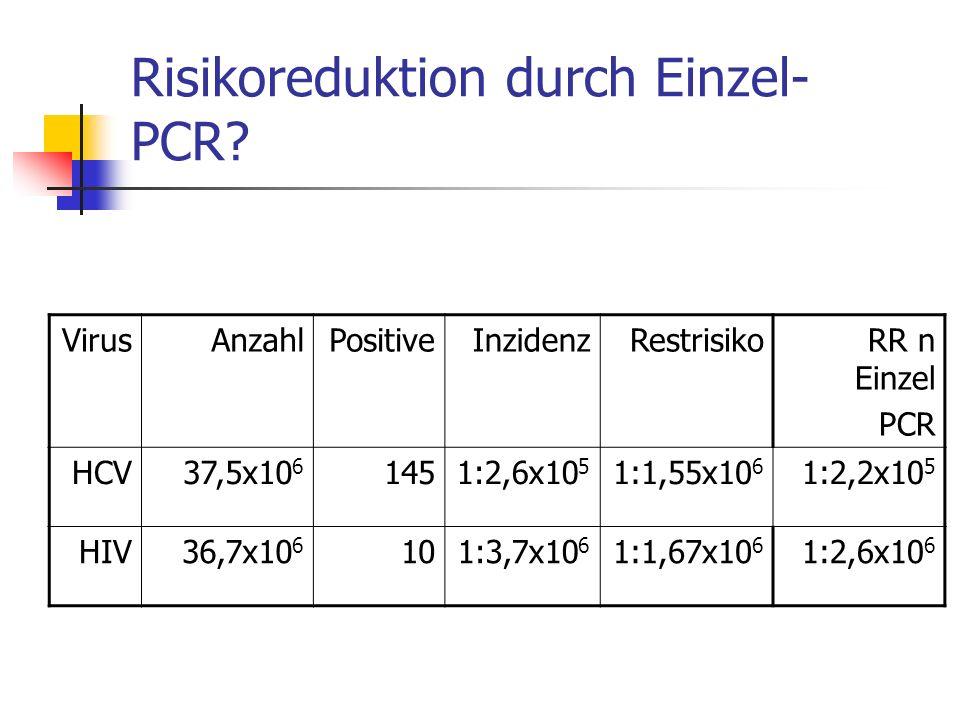 Risikoreduktion durch Einzel- PCR? VirusAnzahlPositiveInzidenzRestrisikoRR n Einzel PCR HCV37,5x10 6 1451:2,6x10 5 1:1,55x10 6 1:2,2x10 5 HIV36,7x10 6