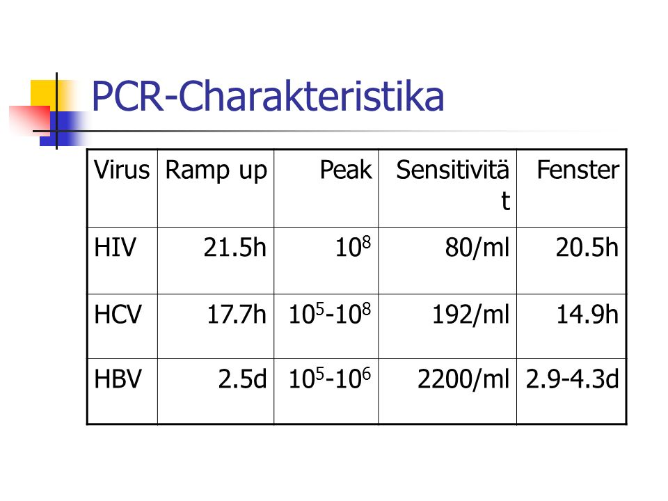PCR-Charakteristika VirusRamp upPeakSensitivitä t Fenster HIV21.5h10 8 80/ml20.5h HCV17.7h10 5 -10 8 192/ml14.9h HBV2.5d10 5 -10 6 2200/ml2.9-4.3d