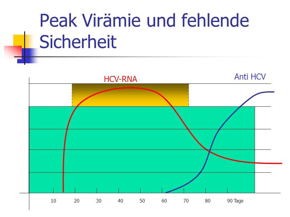 Peak Virämie und fehlende Sicherheit 10 20 30 40 50 60 70 80 90 Tage HCV-RNA Anti HCV