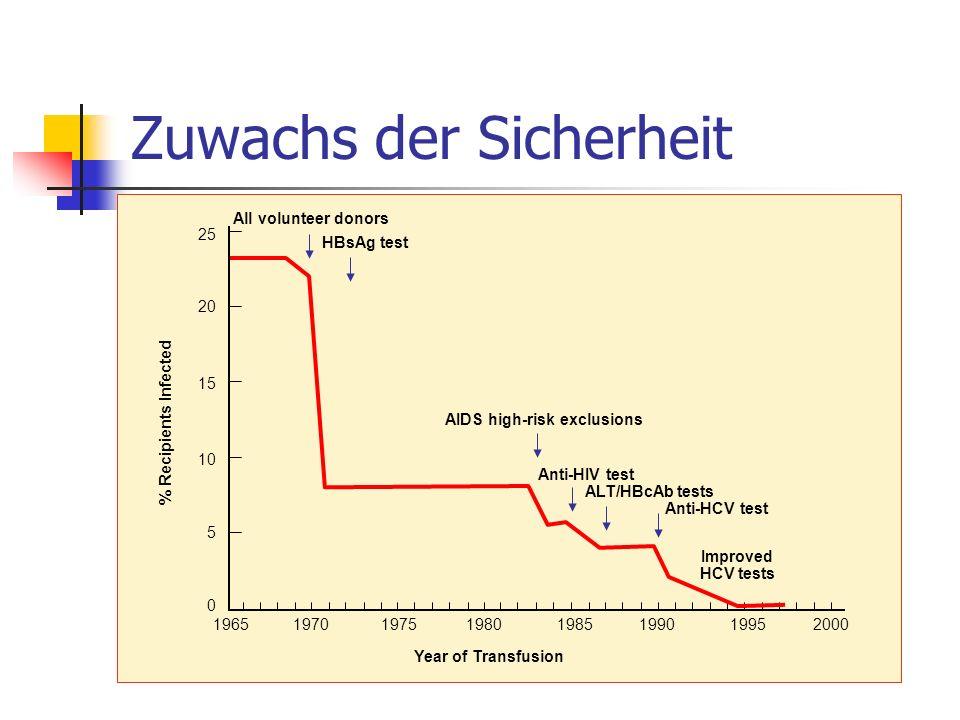 Globaler Kostenanstieg Österreich – best case Minimal 24.000 Aphereseprodukte/Jahr, Preise umgerechnet auf die Jahres- produktionen der Blutbanken und ihre bisherigen Preise Mehrtransfusion von 25% Keine Investitionen Minimal 6,4 Mio Mehrbelastung der Krankenhausbudgets