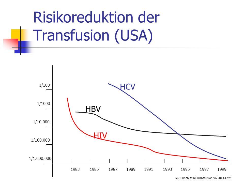Produktqualität Verlust an Thrombozyten Verlust an Funktion Verkürzte Tranfusionsintervalle Ältere TK´s Verlängerbar auf 7 Tage