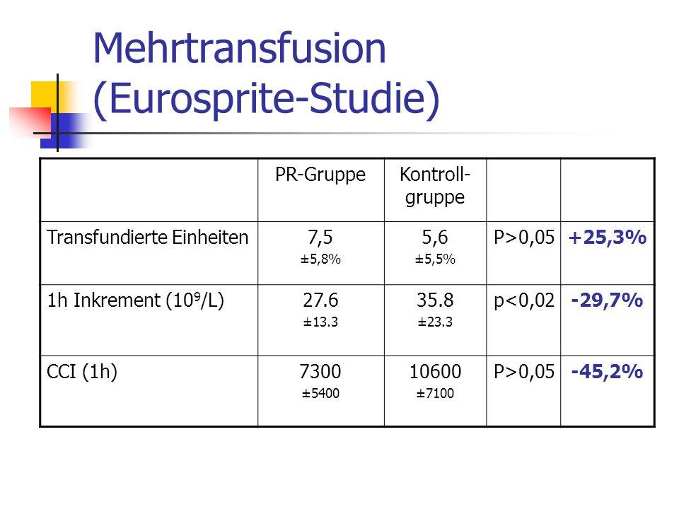 Mehrtransfusion (Eurosprite-Studie) PR-GruppeKontroll- gruppe Transfundierte Einheiten7,5 ±5,8% 5,6 ±5,5% P>0,05+25,3% 1h Inkrement (10 9 /L)27.6 ±13.