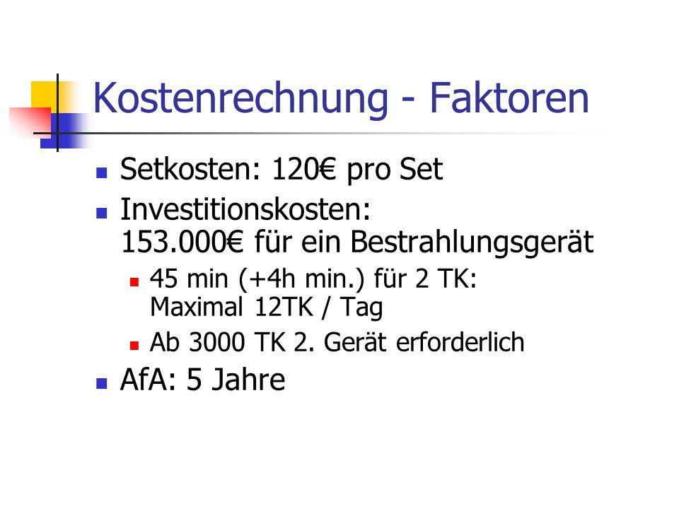 Kostenrechnung - Faktoren Setkosten: 120 pro Set Investitionskosten: 153.000 für ein Bestrahlungsgerät 45 min (+4h min.) für 2 TK: Maximal 12TK / Tag