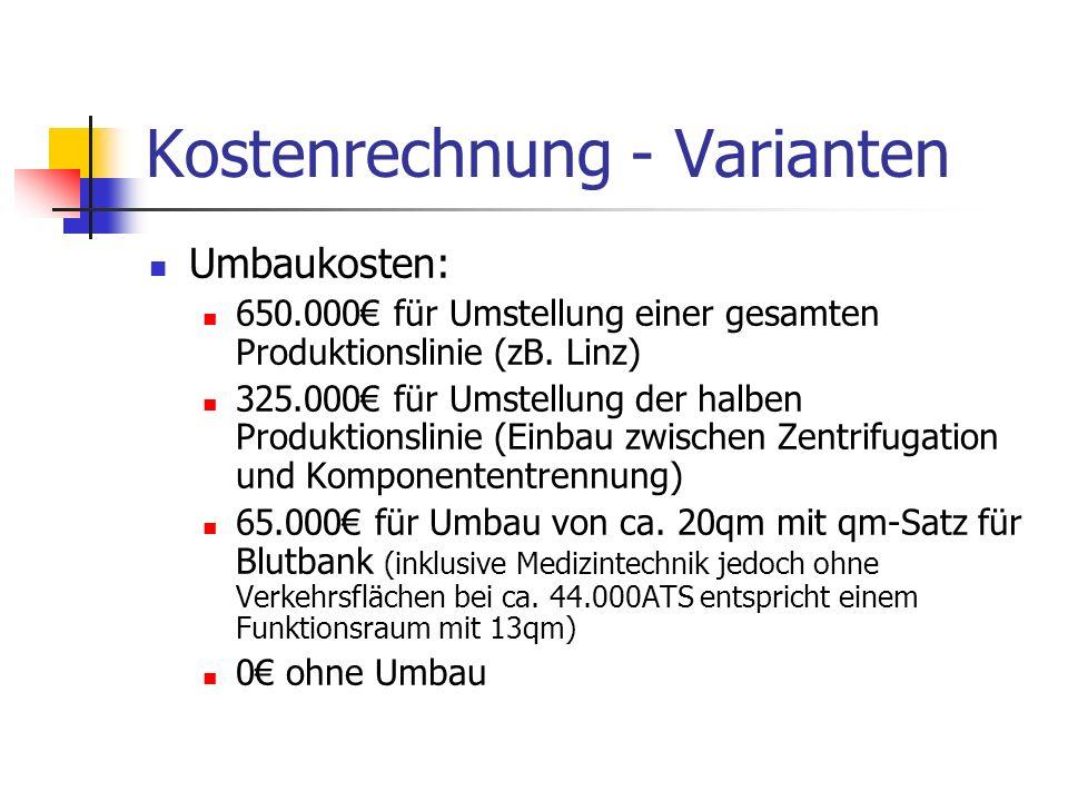Kostenrechnung - Varianten Umbaukosten: 650.000 für Umstellung einer gesamten Produktionslinie (zB. Linz) 325.000 für Umstellung der halben Produktion
