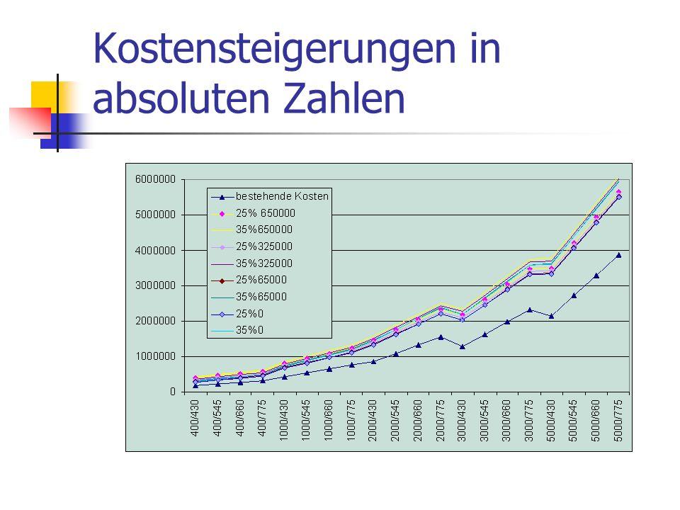 Kostensteigerungen in absoluten Zahlen