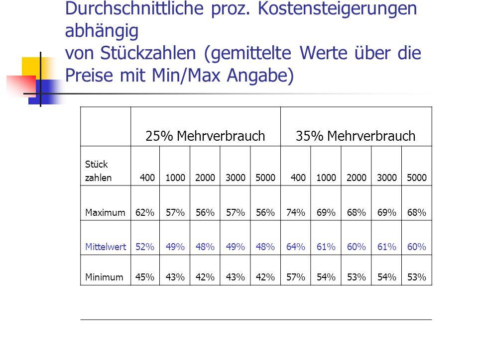 Durchschnittliche proz. Kostensteigerungen abhängig von Stückzahlen (gemittelte Werte über die Preise mit Min/Max Angabe) 25% Mehrverbrauch35% Mehrver