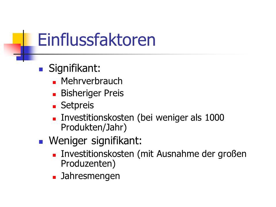 Einflussfaktoren Signifikant: Mehrverbrauch Bisheriger Preis Setpreis Investitionskosten (bei weniger als 1000 Produkten/Jahr) Weniger signifikant: In
