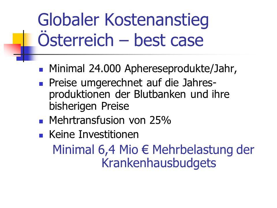 Globaler Kostenanstieg Österreich – best case Minimal 24.000 Aphereseprodukte/Jahr, Preise umgerechnet auf die Jahres- produktionen der Blutbanken und