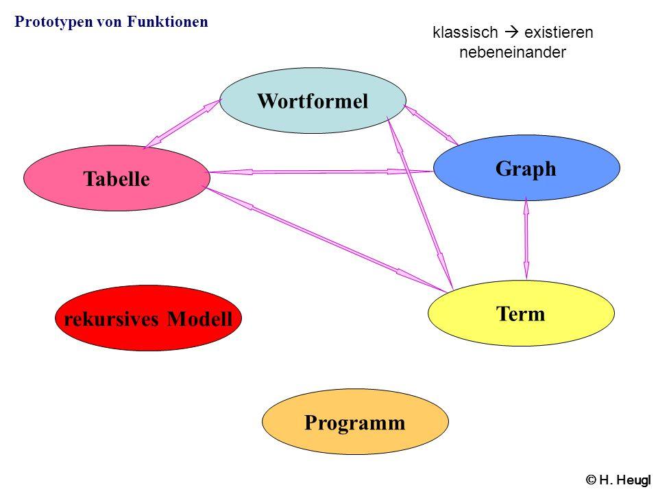 Tabelle Wortformel Graph Term rekursives Modell Programm © H. Heugl klassisch existieren nebeneinander Prototypen von Funktionen