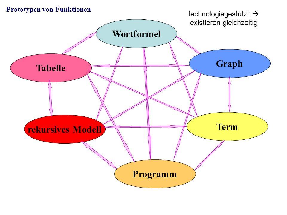 Tabelle Wortformel Graph Term rekursives Modell Programm Prototypen von Funktionen technologiegestützt existieren gleichzeitig